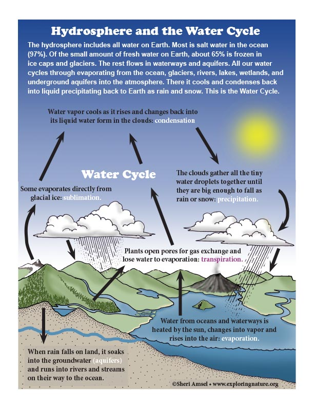 hydrosphere and the water