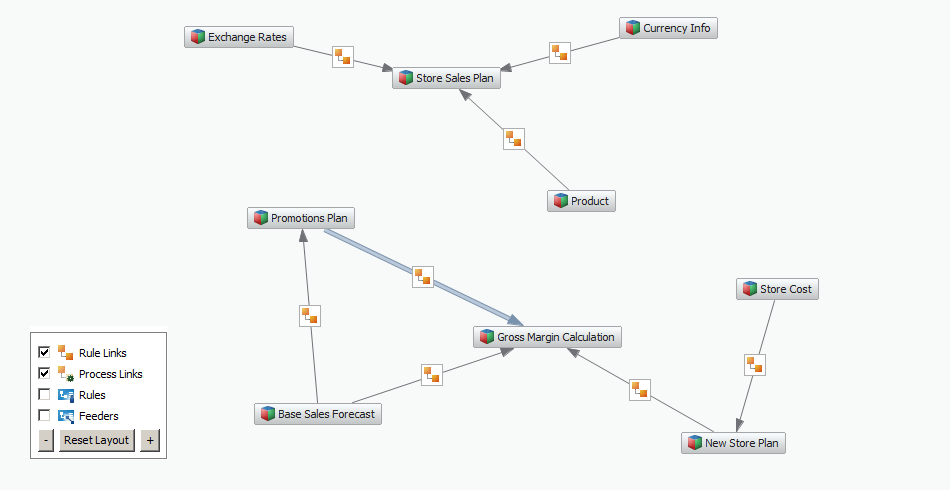 TM1 Data Flow Chart