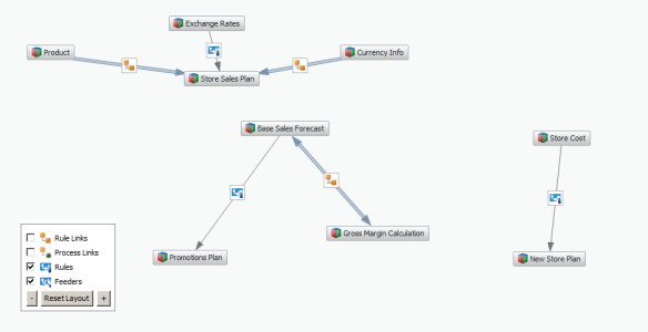 TM1 Data Flow Chart with Manual Rules