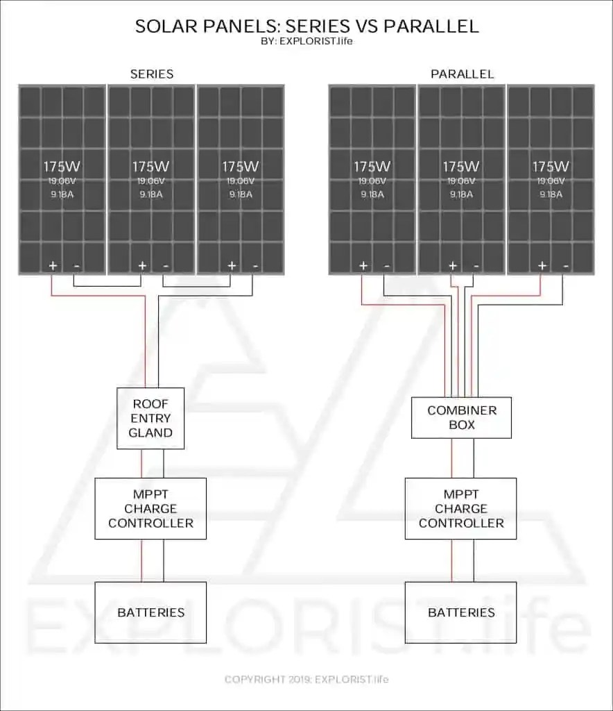 medium resolution of solar panels series vs parallel explorist life solar battery parallel wiring diagram