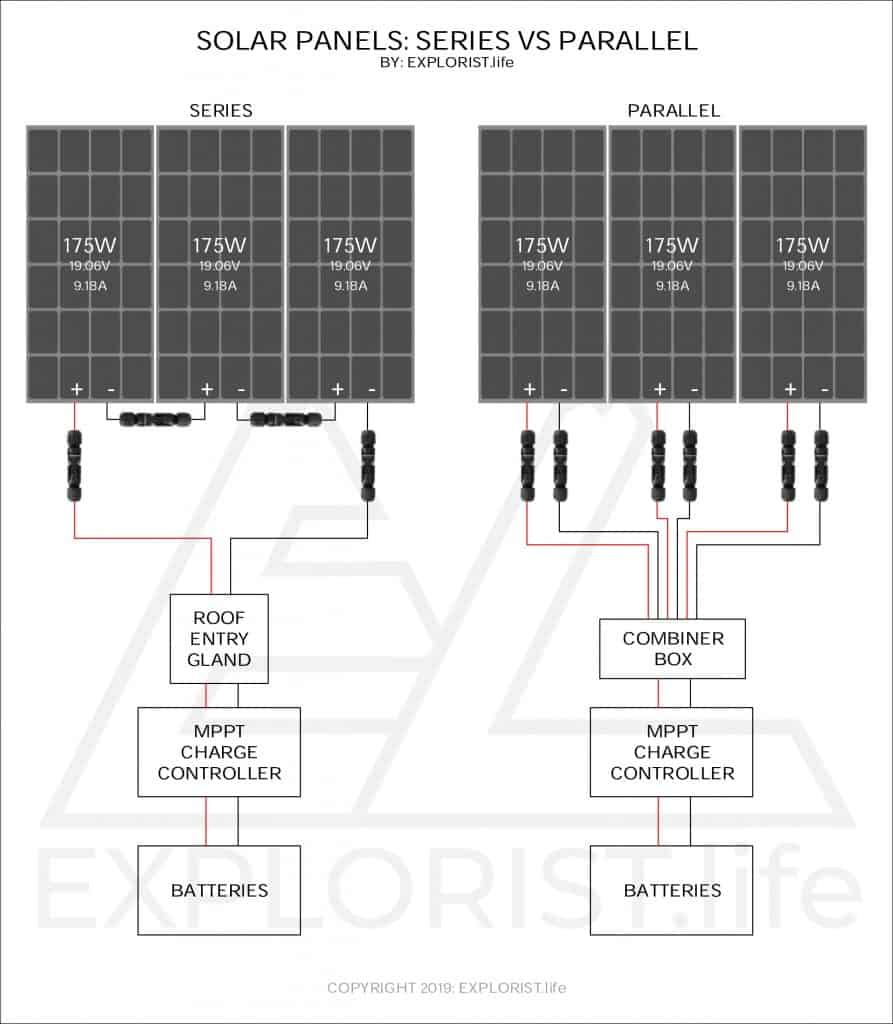 hight resolution of in 90 of installations when wiring in series the solar panels can be placed close enough together so that the positive lead of one panel will reach the