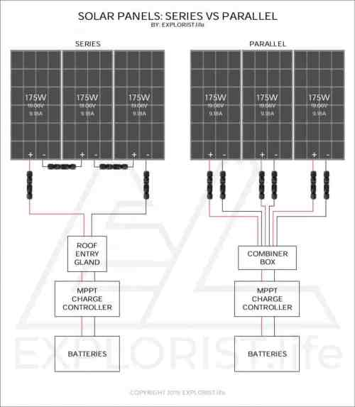 small resolution of in 90 of installations when wiring in series the solar panels can be placed close enough together so that the positive lead of one panel will reach the