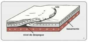 Figura 2. Tectonica Ductil a Escala Regional