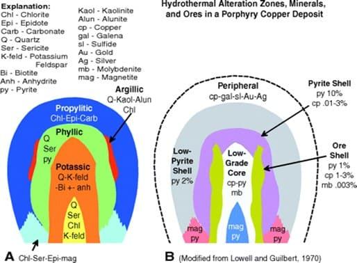 Figura 3. Tipos de Alteraciones Hidrotermales