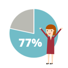 77% of consumers like when brands demonstrate their appreciation.