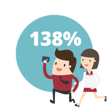 people who get emails offers spend 138% more than those who don't