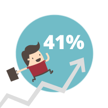 a CRM can increase your earnings by 41%