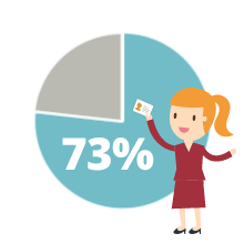 73% of loyalty programs members are more likely to recommend brands with good loyalty programs.