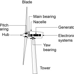 Diagram Of Lightning Strike Kitchenaid Superba Refrigerator Wiring Protection For Wind Turbines Alerts