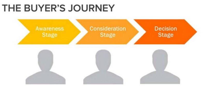 buyers_journey_path