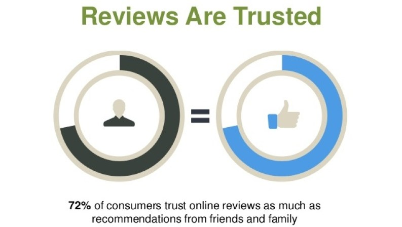why use product review marketing for ecommerce sites