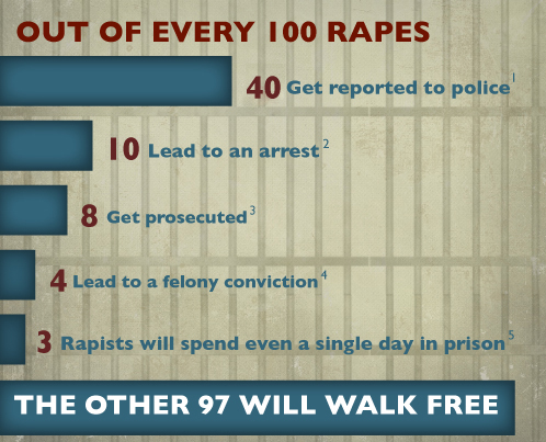 outof100rapes