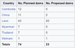 wikipedia table dams planned and proposed
