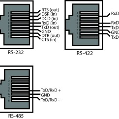 Rj45 Connector Wiring Diagram Mini Chopper Rs485 Pinout To Free Engine