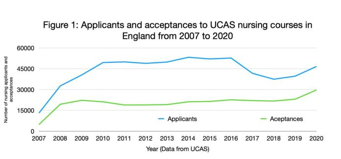 More students than ever have applied for nursing and healthcare courses