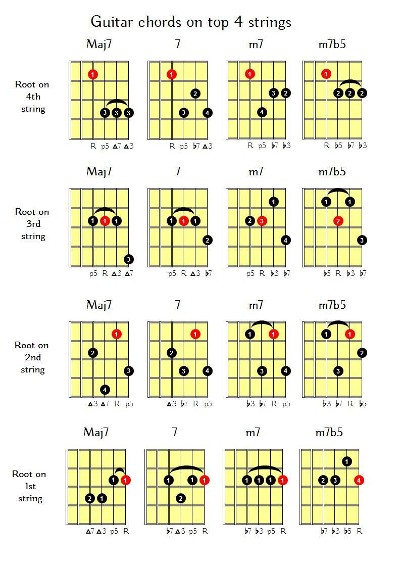 guitar chords on top 4 strings express guitar. Black Bedroom Furniture Sets. Home Design Ideas