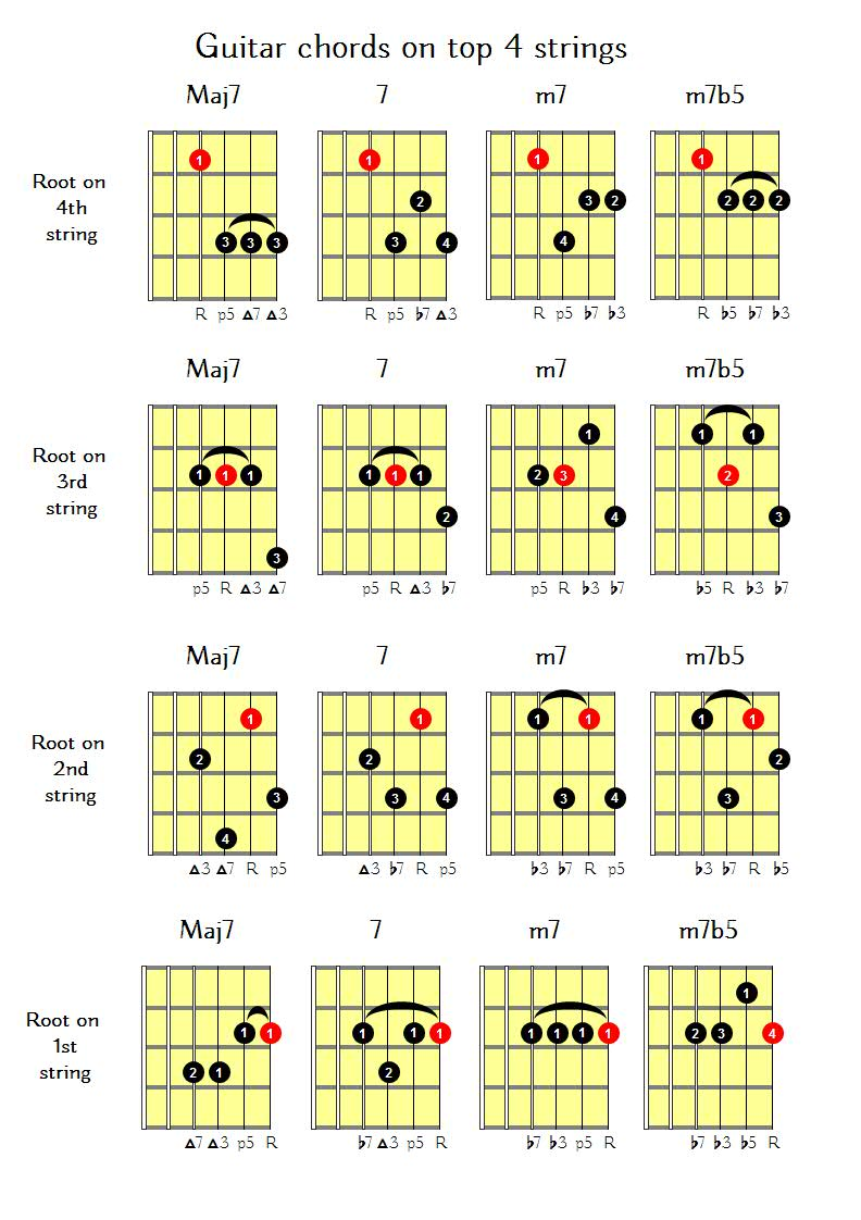 Guitar Chords On Top 4 Strings Guitar Lessons Nottingham Express