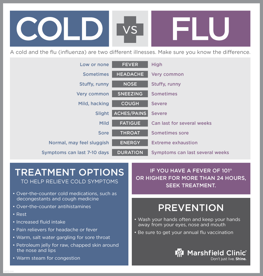 Difference between Cold and Flu | Express Medical Supplies