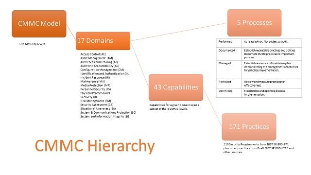 CMMC Model Hierarchy