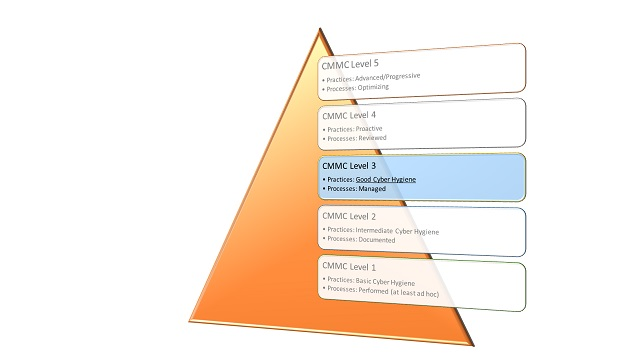 CMMC Levels 1-5