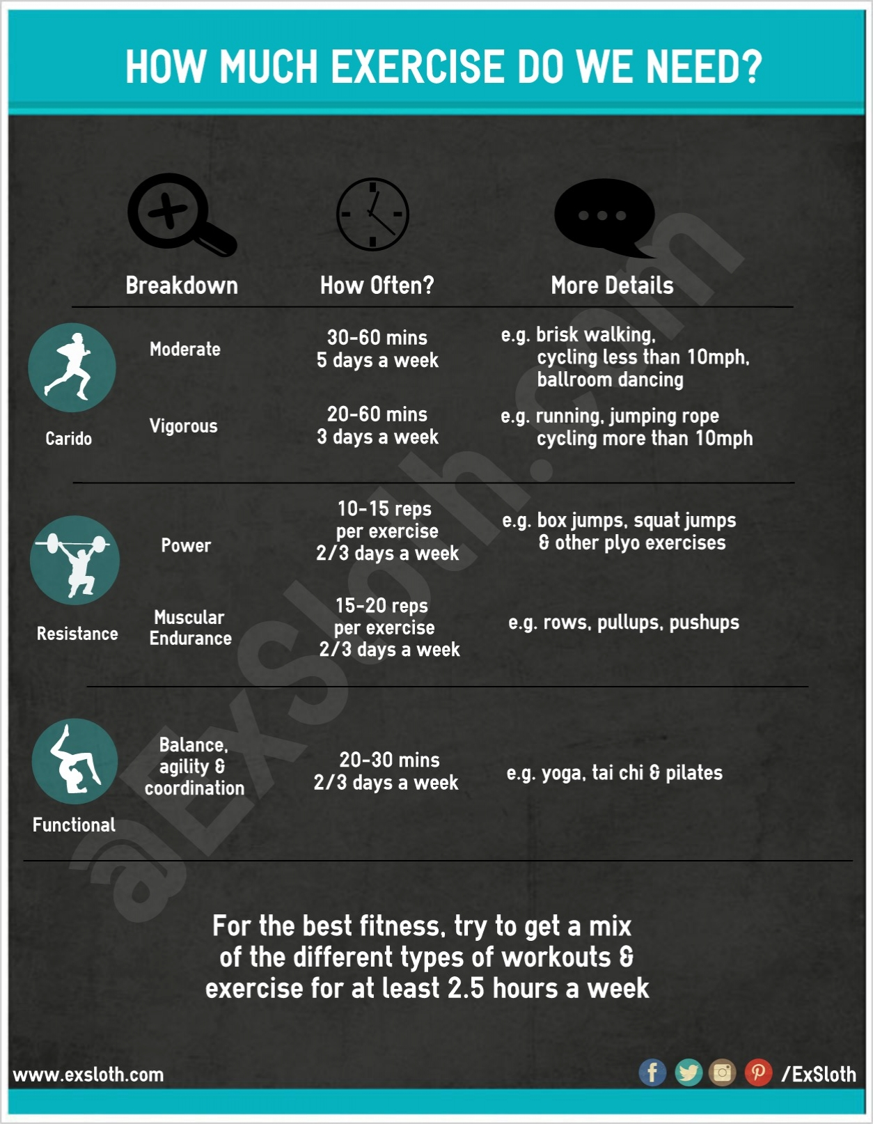 How much exercise do we need An Infographic  Diary of an
