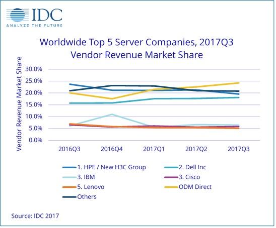 Graphique IDC Top 5 des serveurs