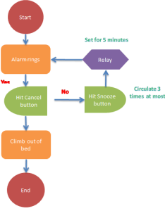 Doc flowchart also how to create in excel rh extendoffice
