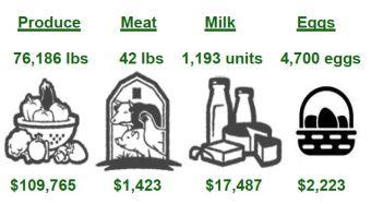 2017 food donation data.