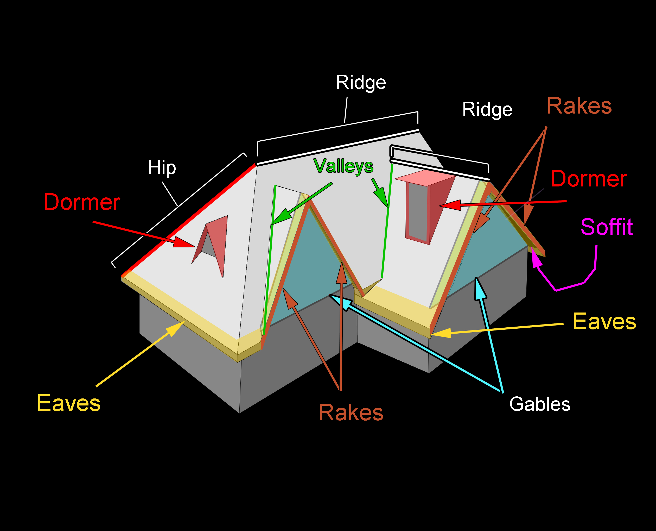 roofing terms diagram dual battery ford ranger components and you should know