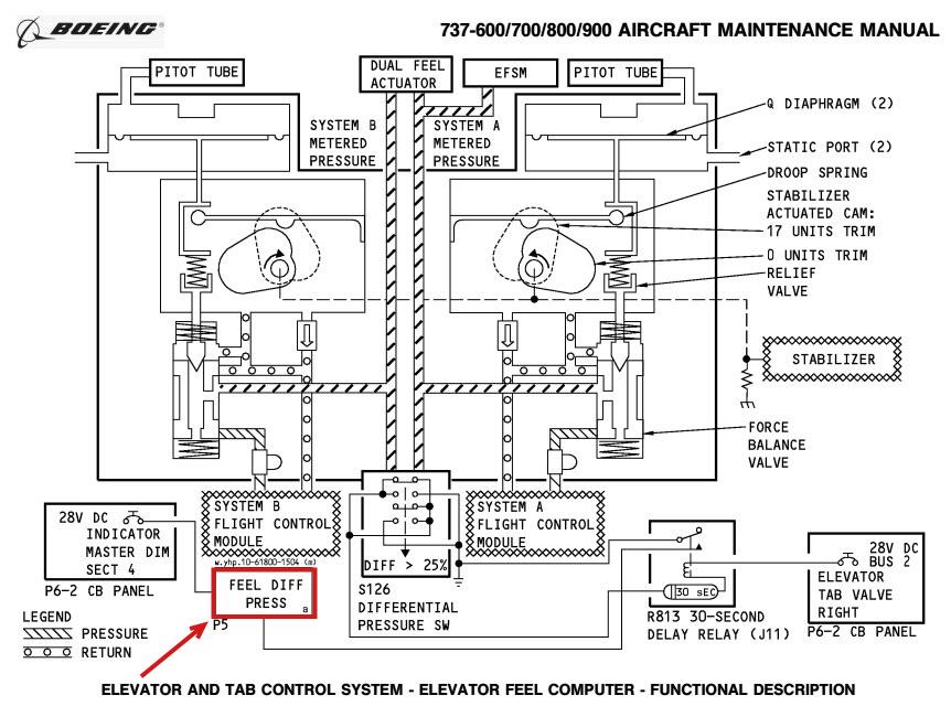 Boeing 737 MAX: ¿Por qué un avión nuevo se estrella