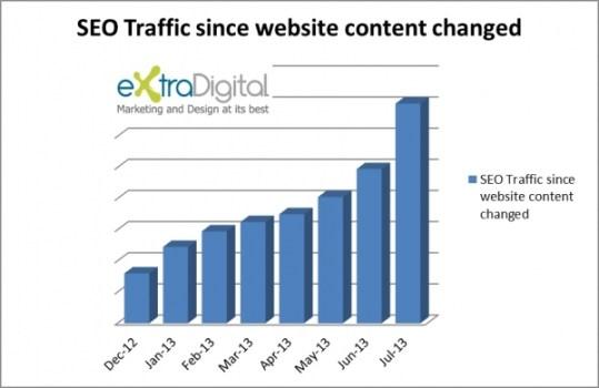 internet marketing for B2B