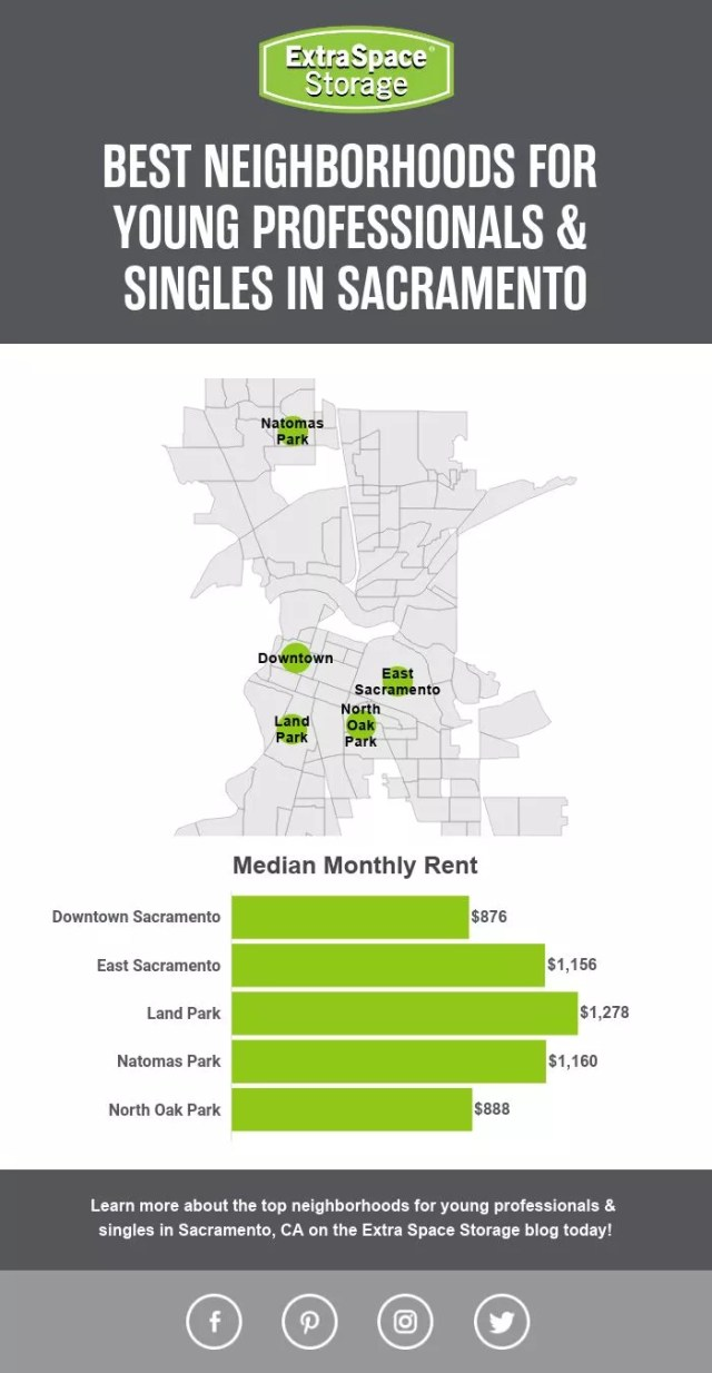 Map of Median Monthly Rent of Neighborhoods in Sacramento Perfect for Singles & Young Professionals
