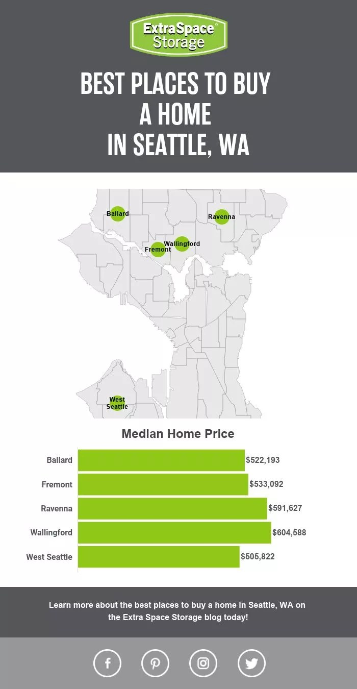 Map of the Best Places to Buy a Home in Seattle, WA: Extra Space Storage