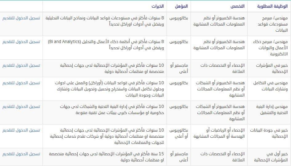 وظائف الهيئة العامة للاحصاء