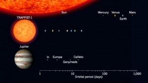 TRAPPIST-1 PARAGONATA AL SOLE E A GIOVE