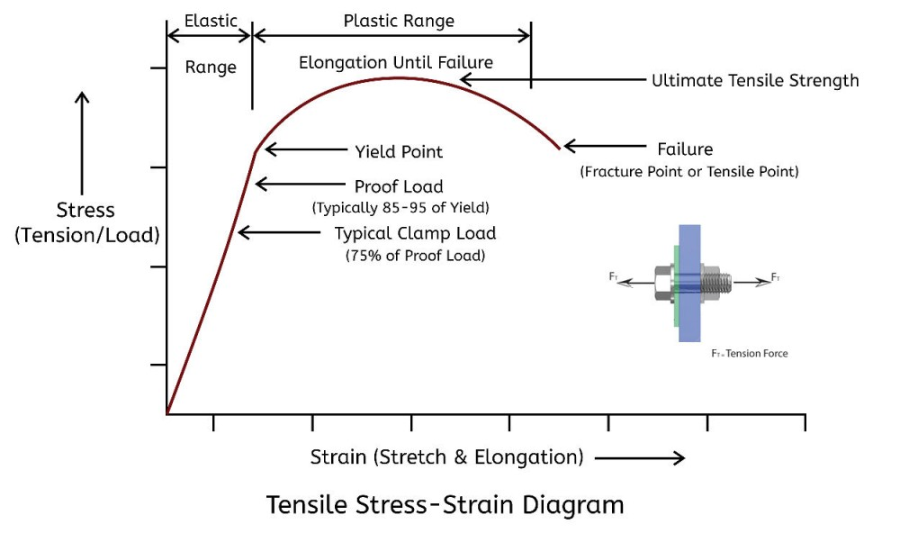 Fastener Ultimate Tensile Strength vs. Yield Strength: Which is More Important?   Extreme bolt