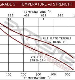 ti5 temperature vs strength [ 1153 x 754 Pixel ]