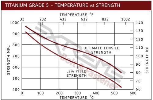 small resolution of ti5 temperature vs strength