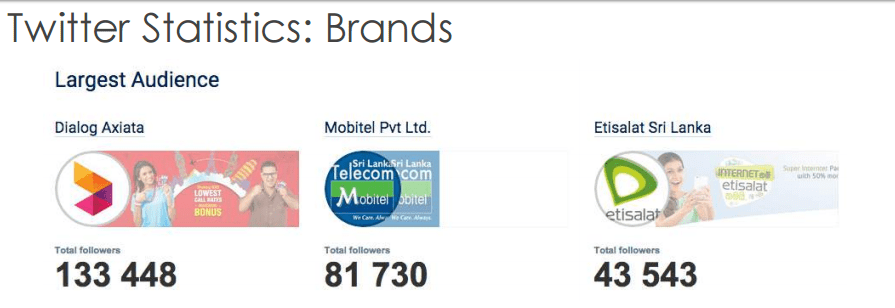 The Sri Lankan brands that have largest audience on Twitter