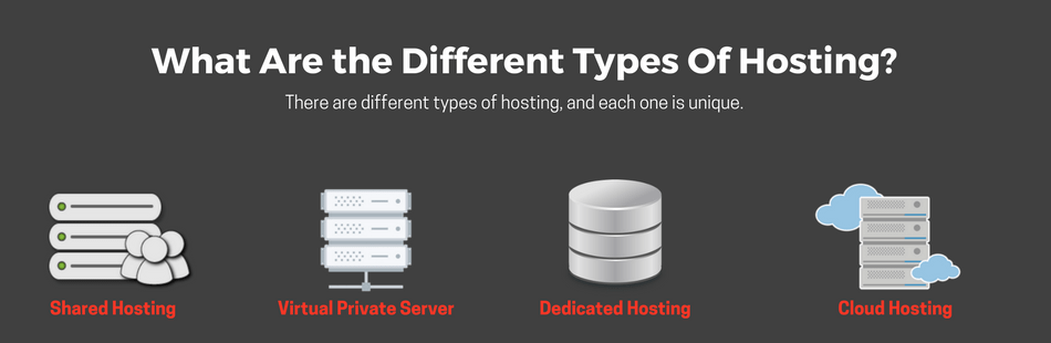 Different Types Of Hosting