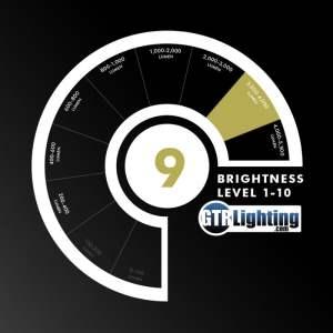 Product Spotlight: GTR Lighting Gen 3 LEDs