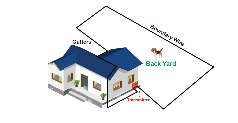 medium resolution of front and backyard over the house method
