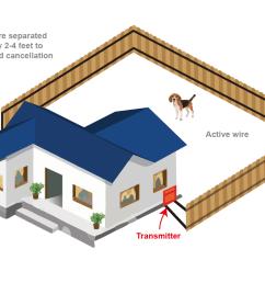 perimeter dog fence [ 1600 x 830 Pixel ]