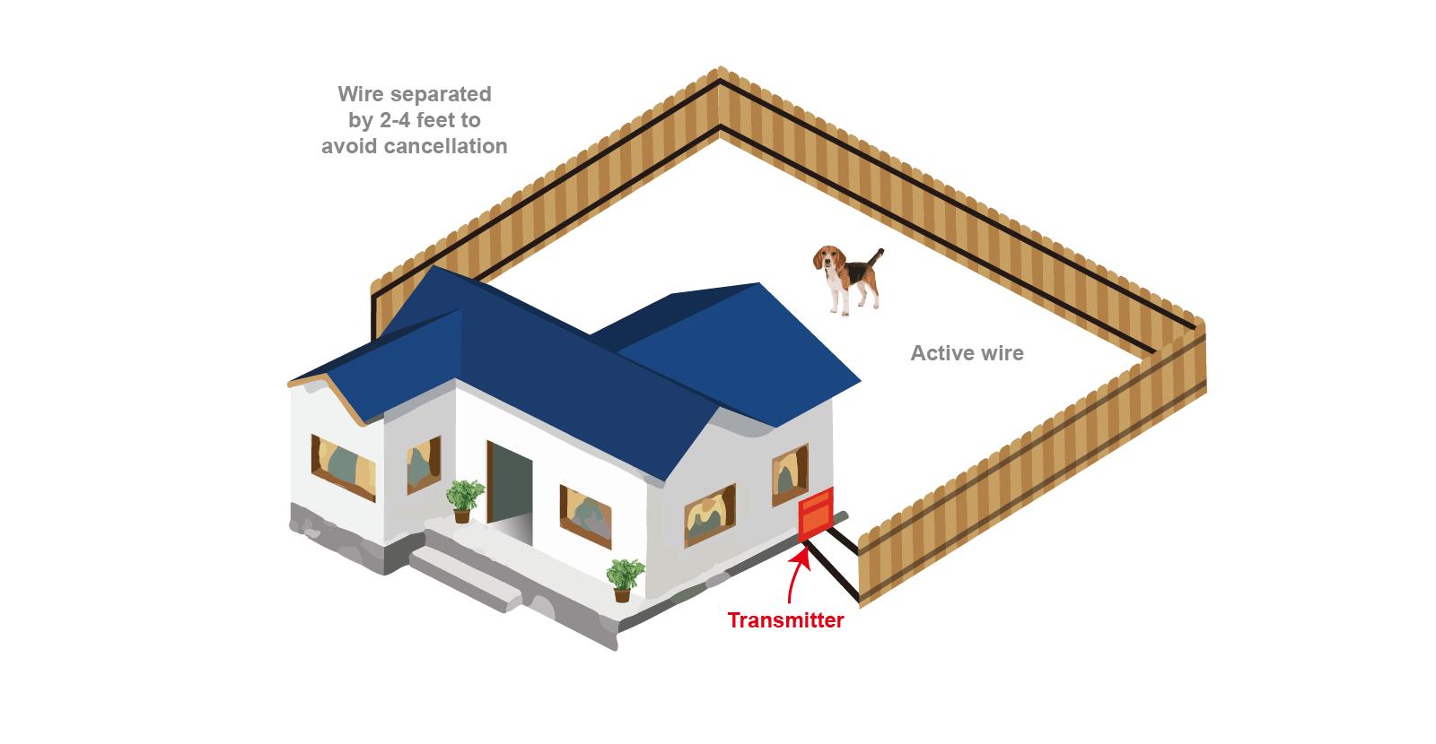 hight resolution of perimeter dog fence
