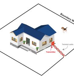 whole yard perimeter [ 1600 x 1080 Pixel ]