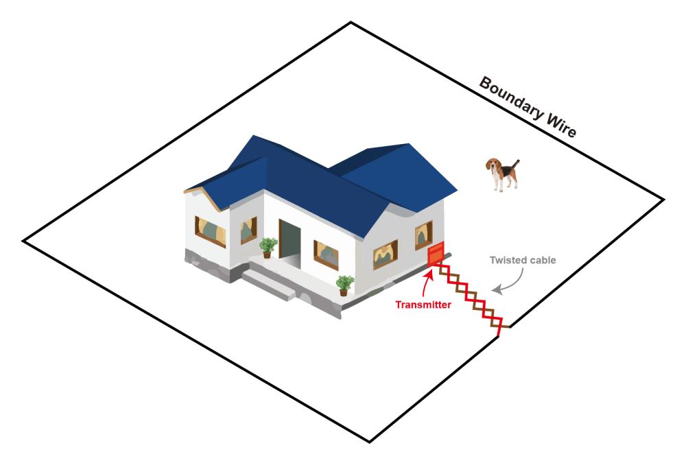 medium resolution of whole yard perimeter