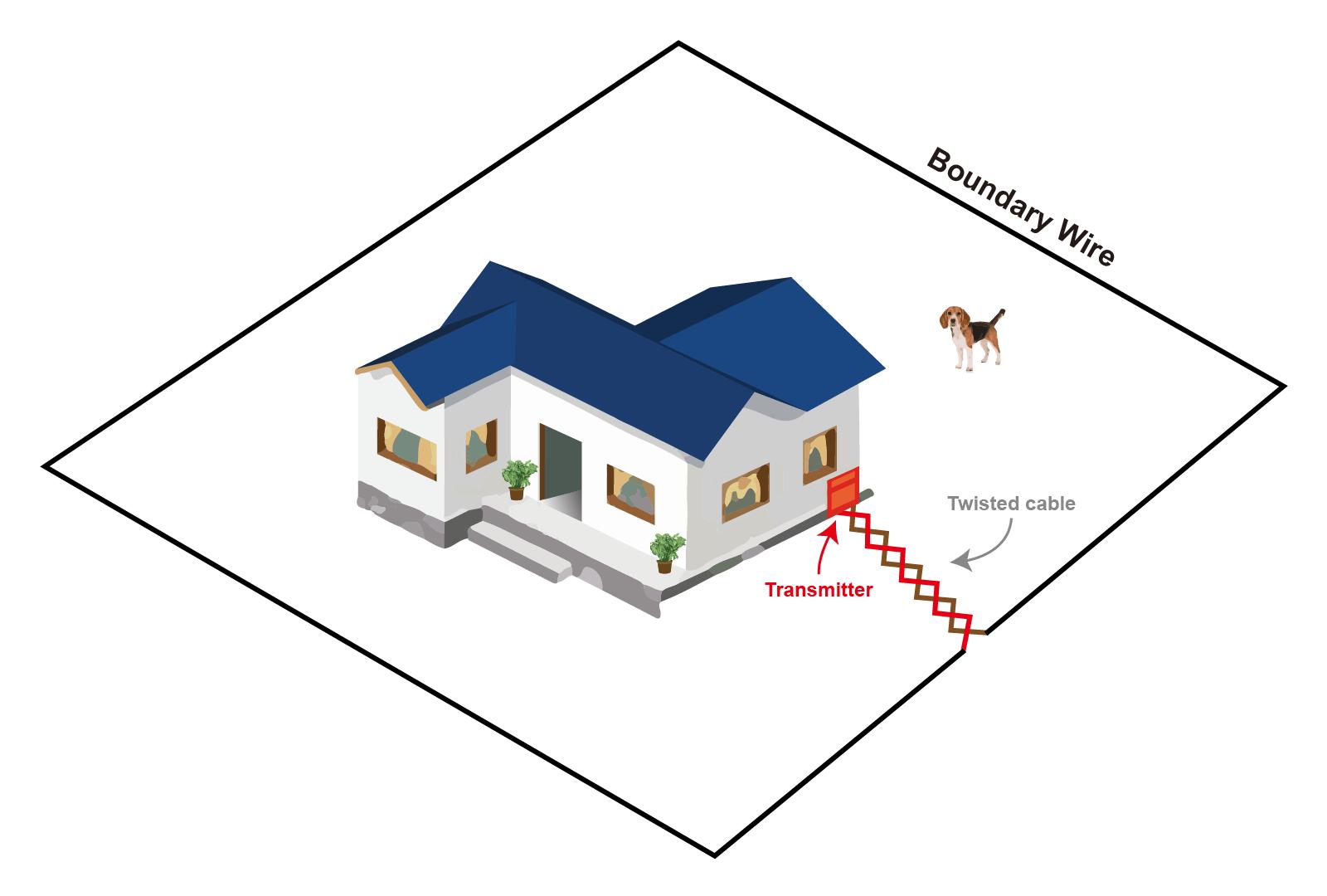 hight resolution of whole yard perimeter