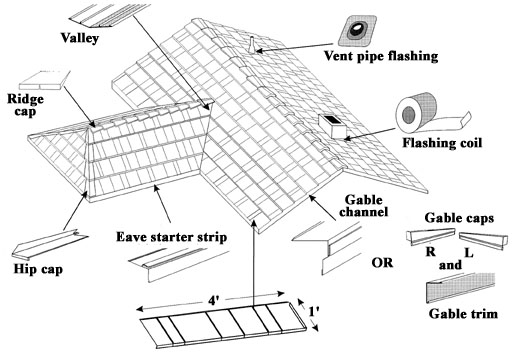 Metal Roof: Metal Roof Instructions