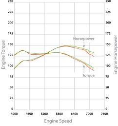 fluidampr performance engine damper subaru brz fr s wrx 2015 fa20 4u gse 30182 [ 1000 x 1308 Pixel ]