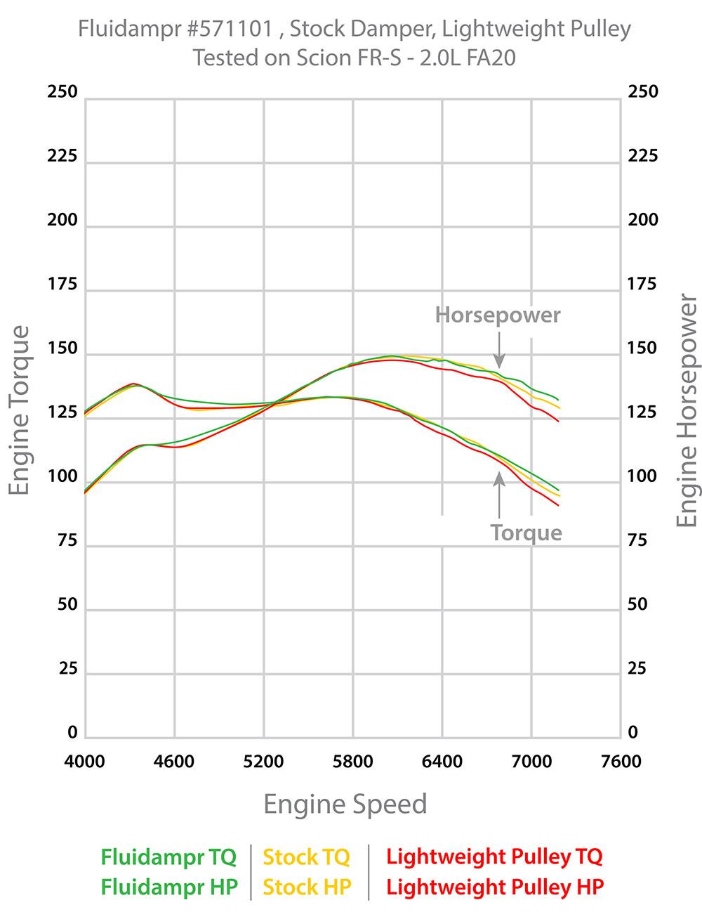 medium resolution of fluidampr performance engine damper subaru brz fr s wrx 2015 fa20 4u gse 30182